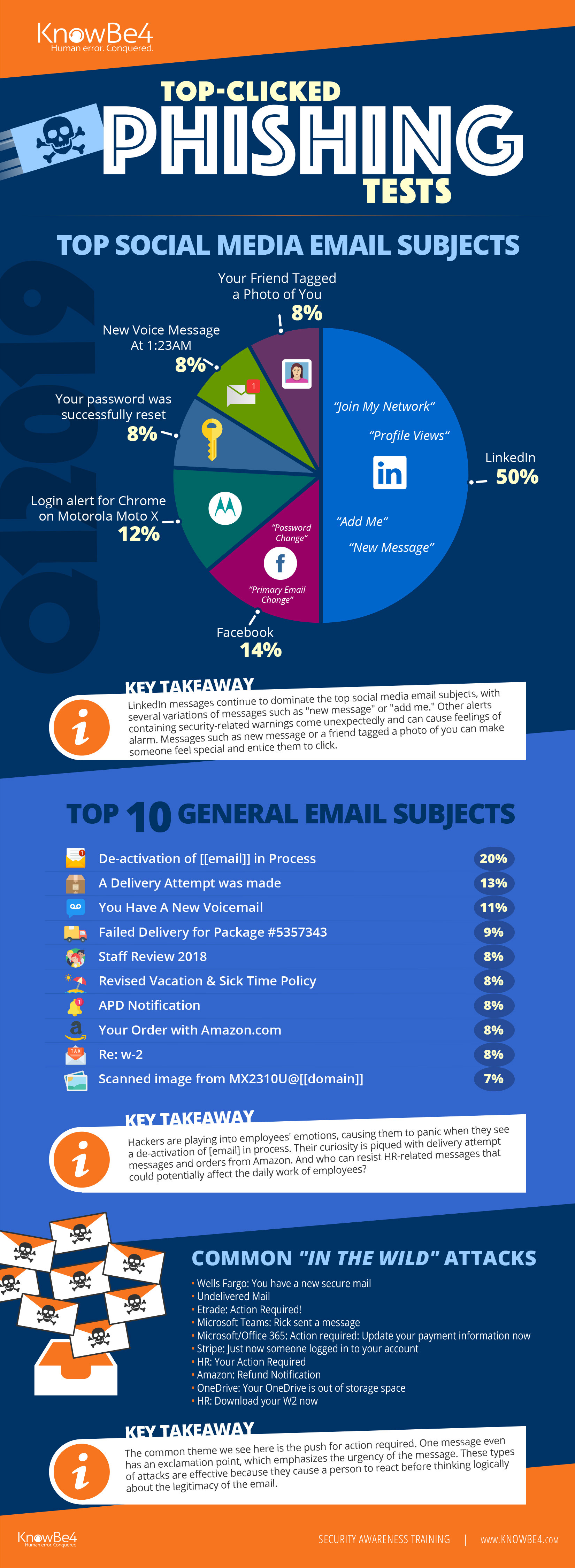 Q1-2019 Full Infographic  - Q1 2019 20Full 20Infographic - Q1 2019 Top-Clicked Phishing Email Subjects from KnowBe4 [INFOGRAPHIC]