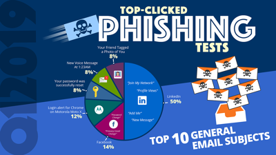 Q1-2019 Social Image  - Q1 2019 20Social 20Image - Q1 2019 Top-Clicked Phishing Email Subjects from KnowBe4 [INFOGRAPHIC]
