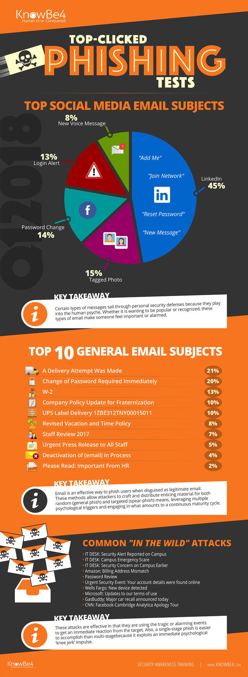 Q1 2018 Top Clicked Phishing Email Subjects Infographic