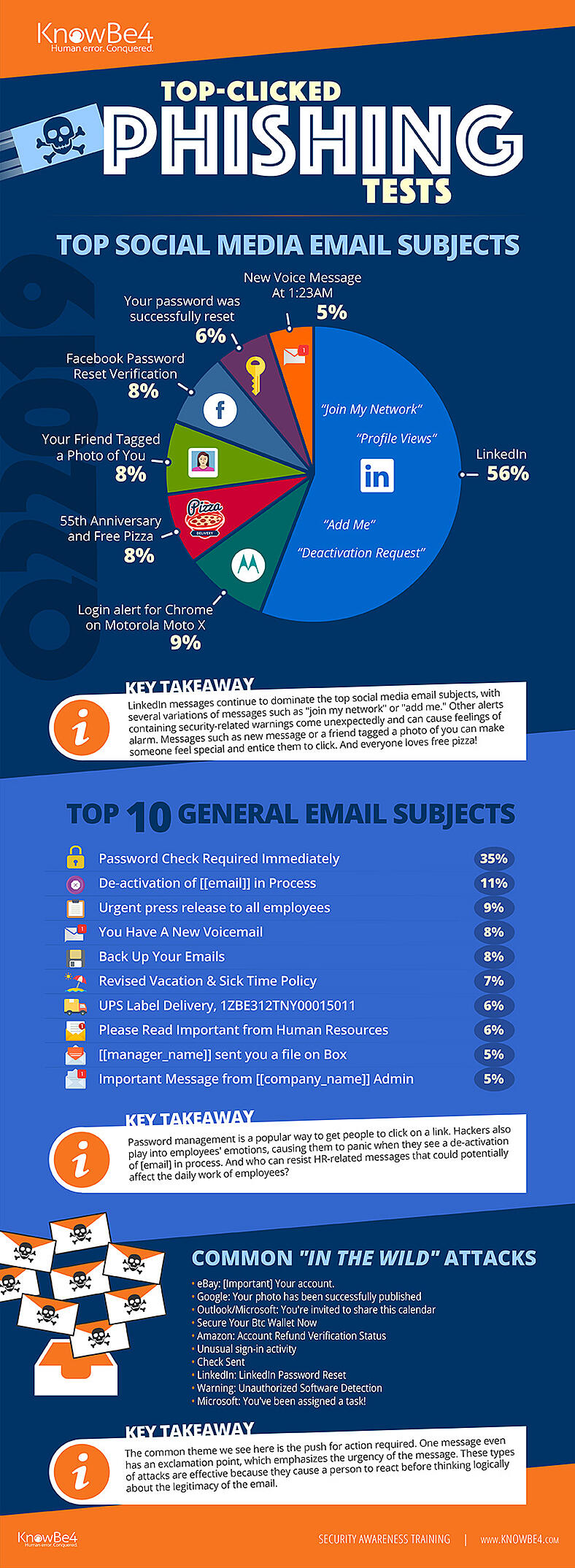 Q2-2019-Top-Clicked-Phishing-Email-Subjects-Infographic