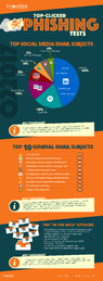 Second Quarter 2017 Top-Clicked Phishing Email Subjects [INFOGRAPHIC]