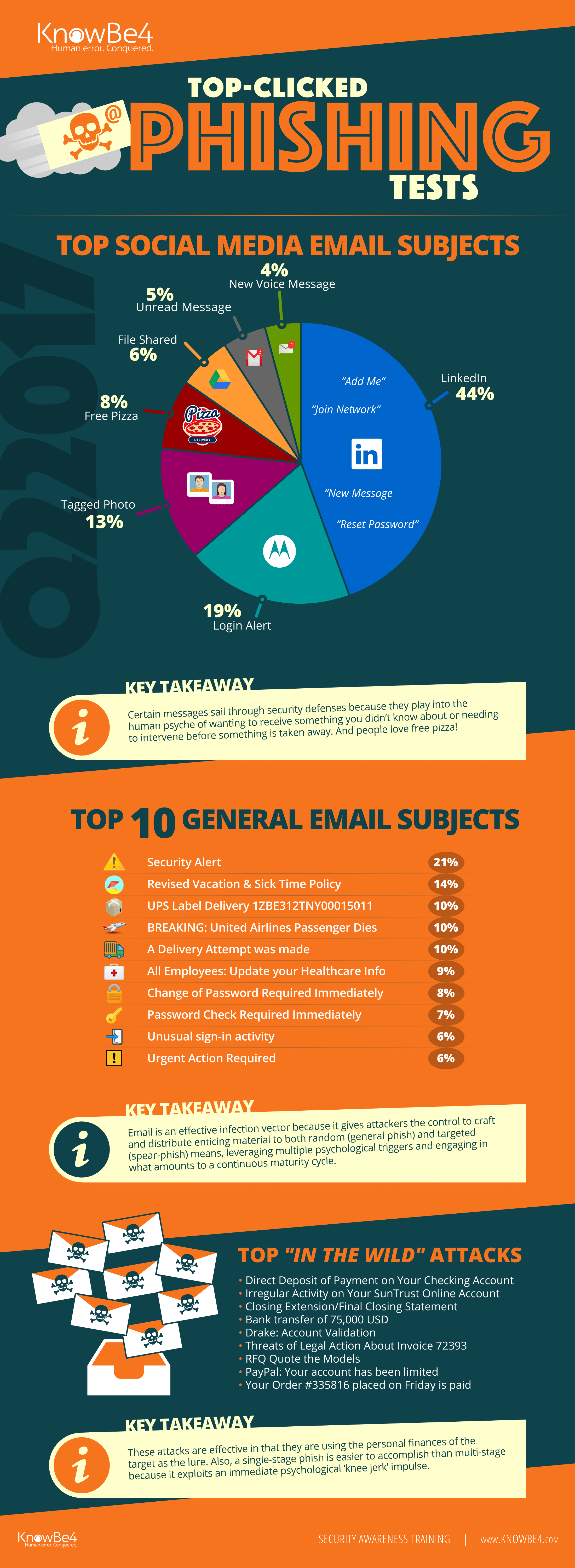 Q2-2017-Top-Clicked-Phishing-Emails