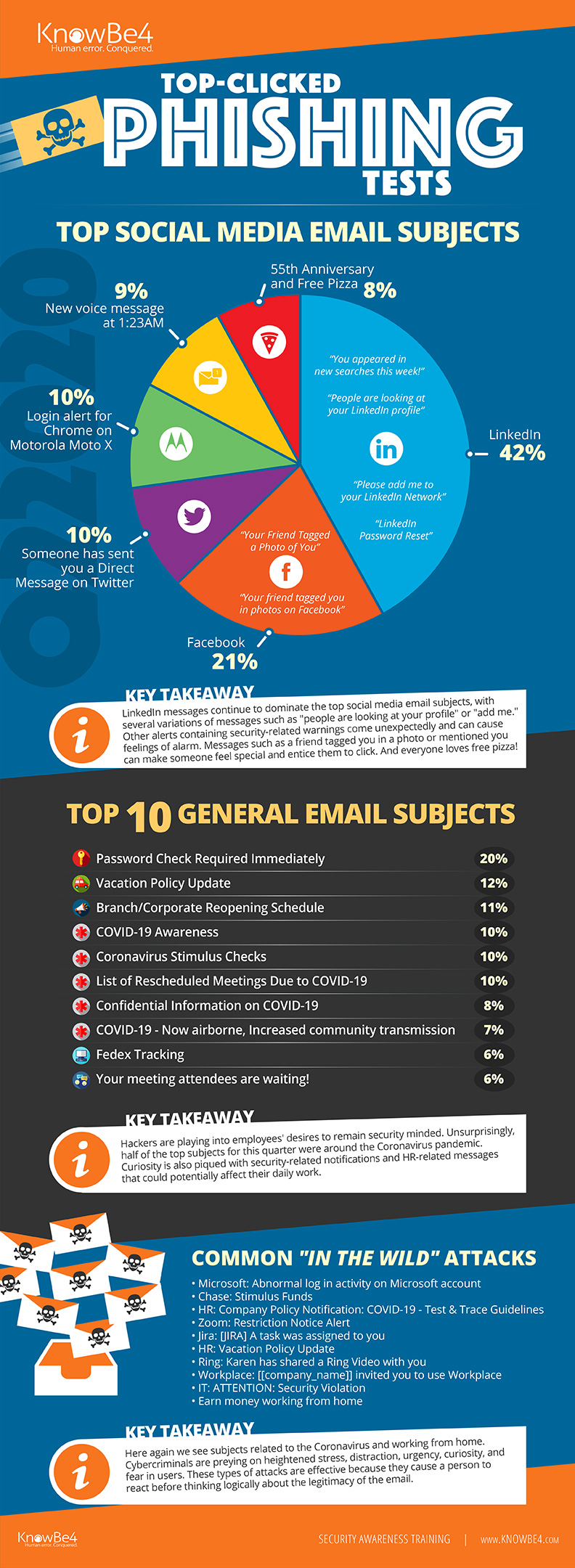 KnowBe4's Top Clicked Phishing Emails Q2 2020 Infographic
