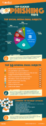 Third Quarter 2017 Top-Clicked Phishing Email Subjects [INFOGRAPHIC]