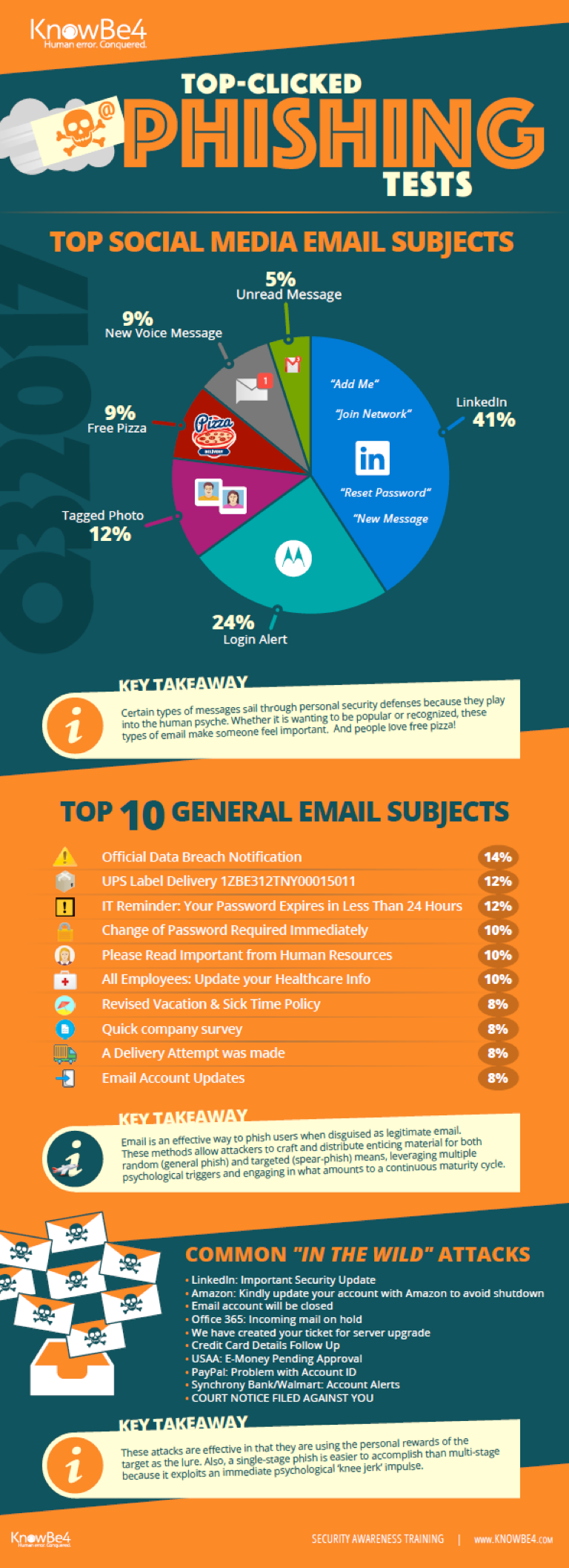Q3-2017-Phishing-Email-Subjects-Infographic