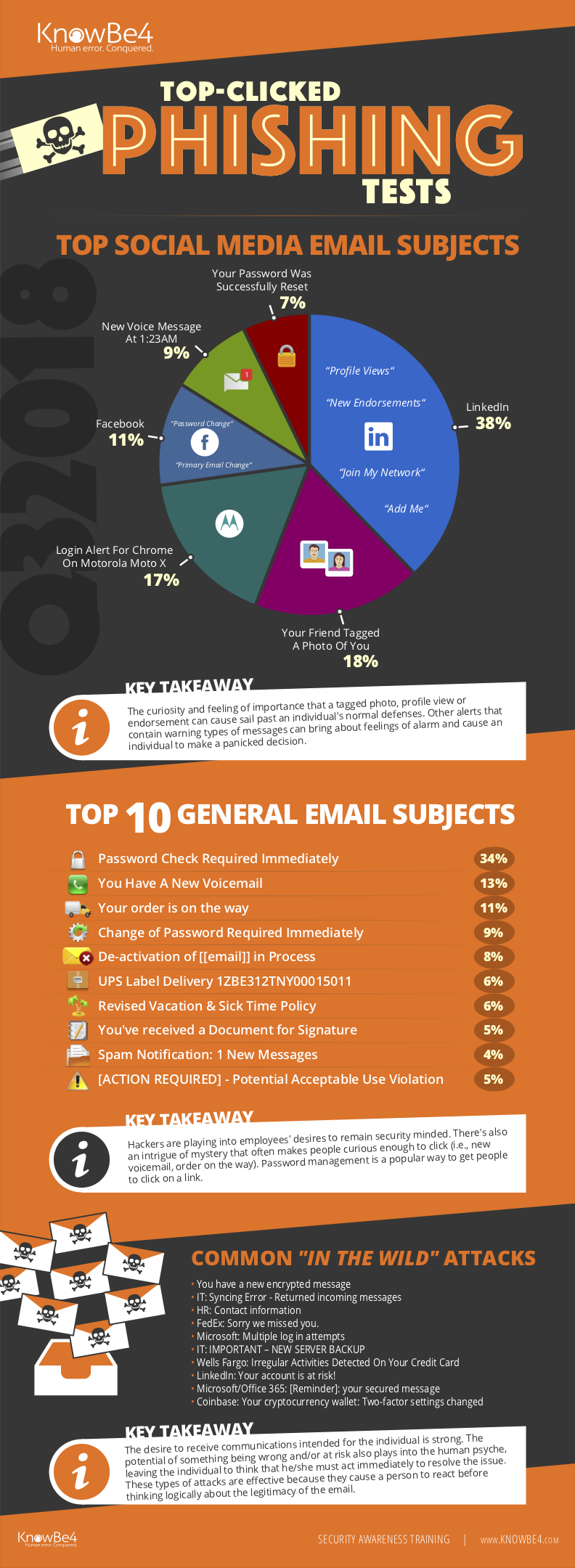 Q32018  - Q32018 - KnowBe4 Top-Clicked Phishing Email Subjects for Q3 2018 [INFOGRAPHIC]