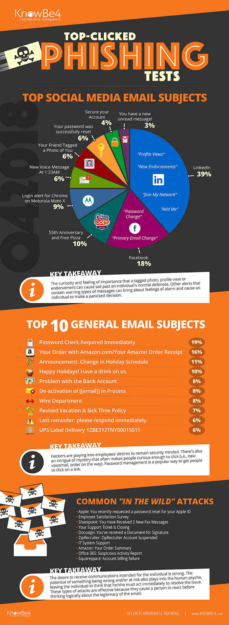 Q4 2018 Top-Clicked Phishing Email Subjects from KnowBe4 Infographic