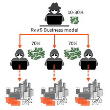 RaaS_Graphic  - RaaS Graphic - New Ransomware Gang Pays Affiliates Up To 70% Of The Loot