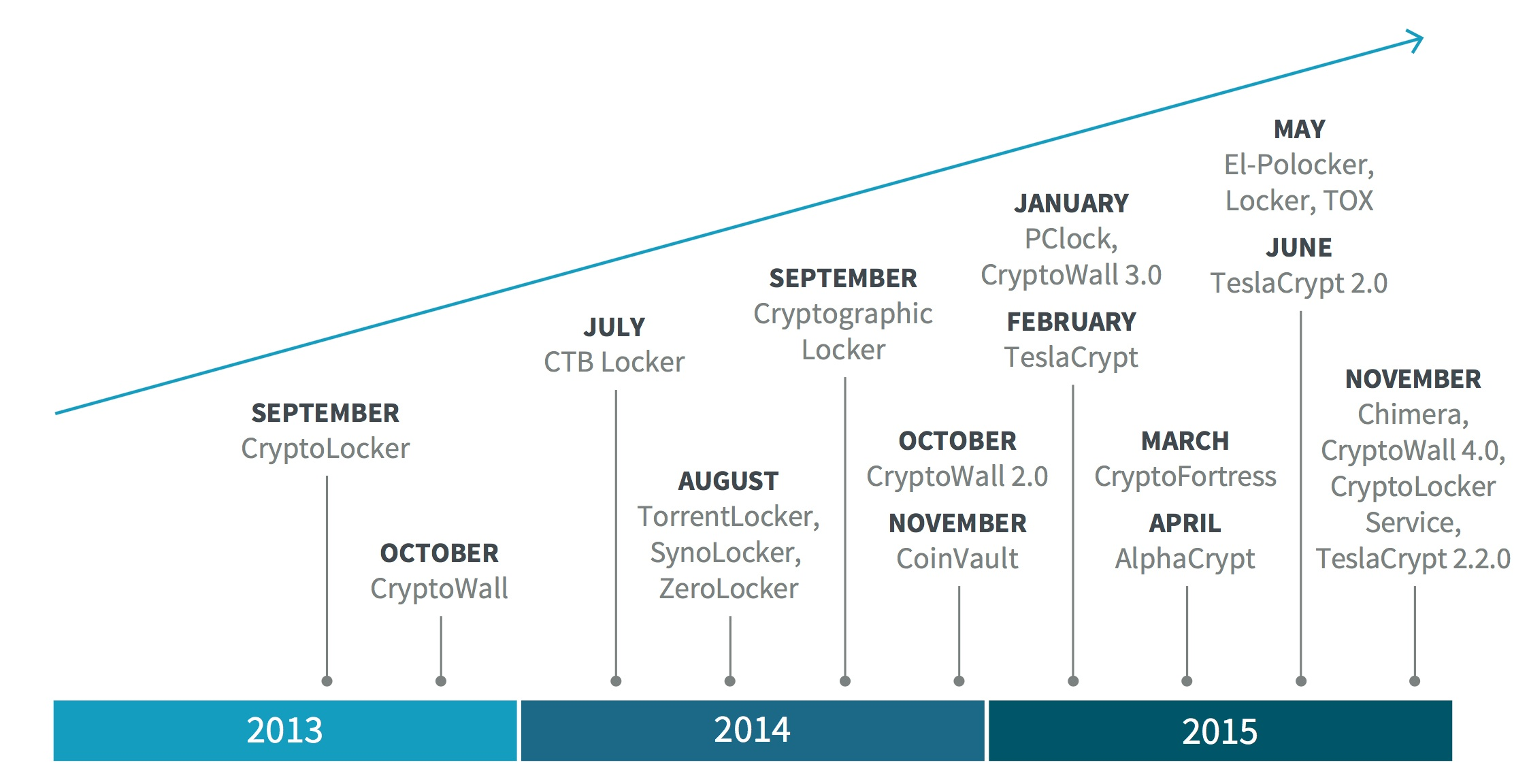 Ransomware Family Growth Since 2013