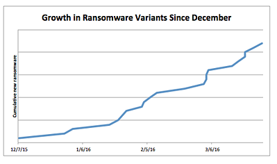 Ransomware Growth In 2016