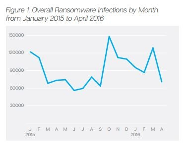 Ransomware Infections January 2015-April 2016