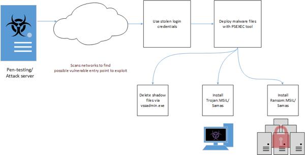 SAMAS/Kazi Ransomware Schematic