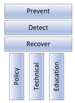 Defense pillars security defense example
