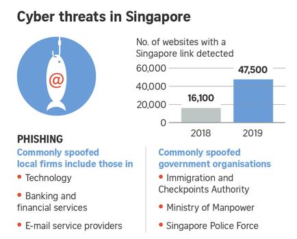 cyberthreats in singapore