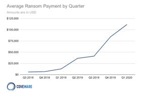 coveware report ransomware