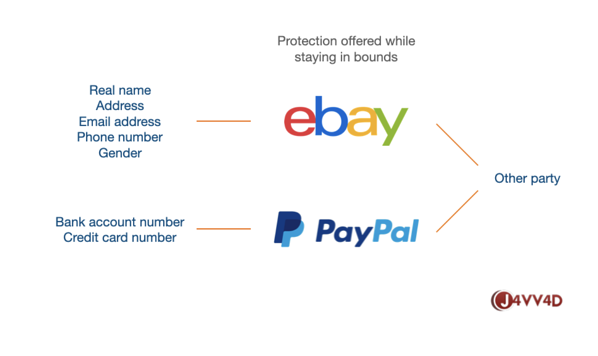 ebay paypal out of bounds communications