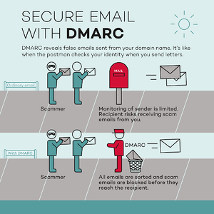 Secure-email-with-DMARC