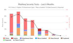 Security Awareness Training Reporting