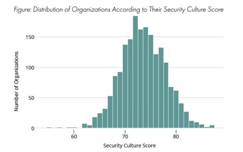 Security Culture Survey