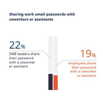 Sharing_Passwords_With_CoWorkers  - Sharing Passwords With CoWorkers - One in five employees share their email password with co-workers