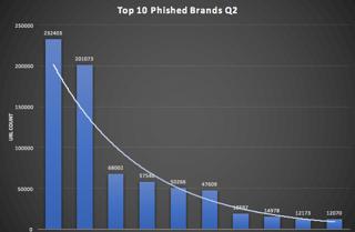 Data points from Risk IQ Q2 Phishing Roundup
