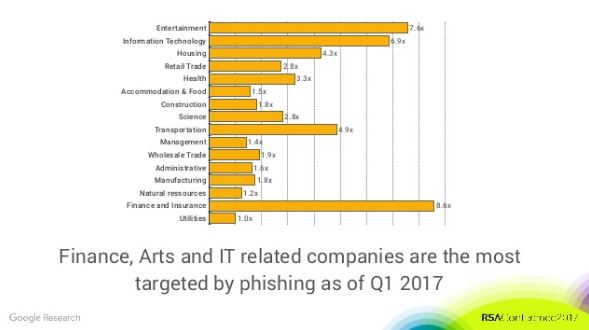 Top_3_Phishing_Targets.jpg