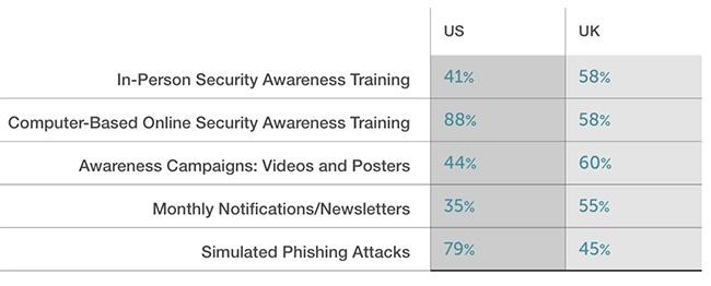 USvsUK-phishingtraining.jpg