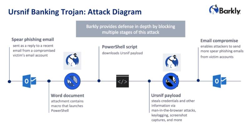 Unrsnif Banking Trojan Attack Diagram