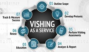 Vishing_As_A_Service  - Vishing As A Service - A New Twist on an Old Scam