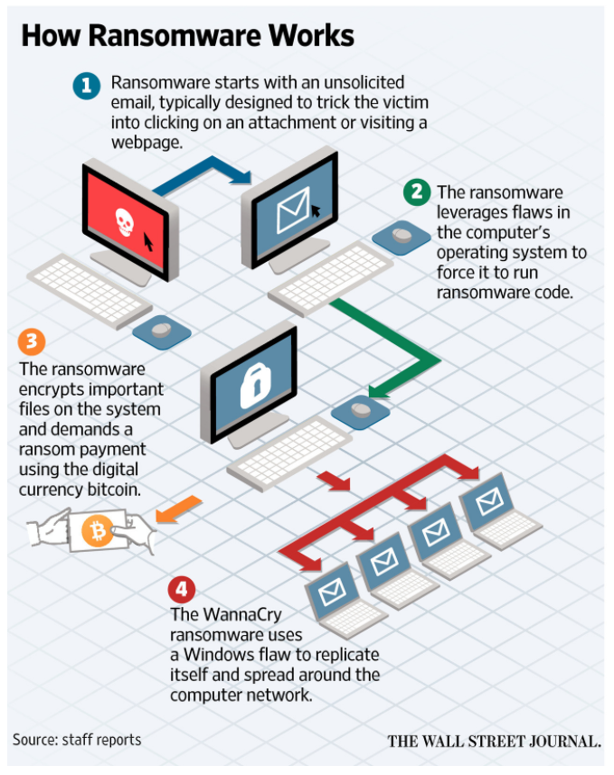 WSJ WannaCry Ransomware Infographic