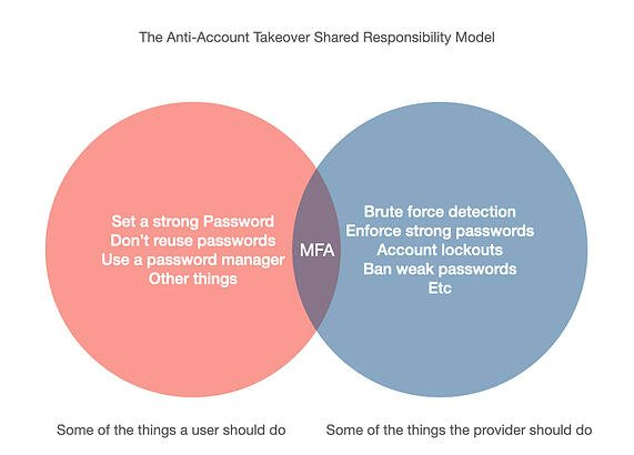 anti account takeover shared responsibility model