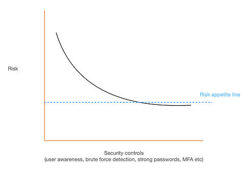 account takeover security controls graph
