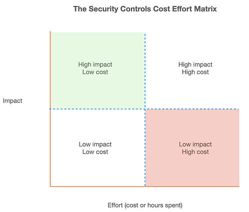 security controls cost effort matrix