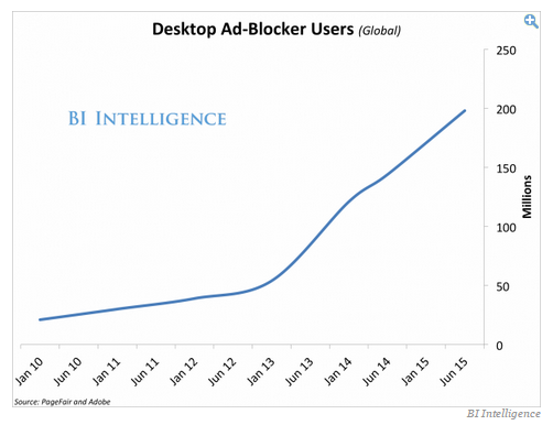 Desktop Ad Blocker Users