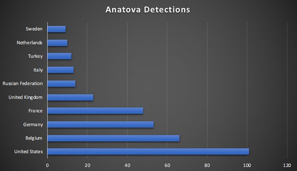 anatova-detections  - anatova detections - [Heads-up!] New Ransomware Disguised As A Game. Warn Your Users