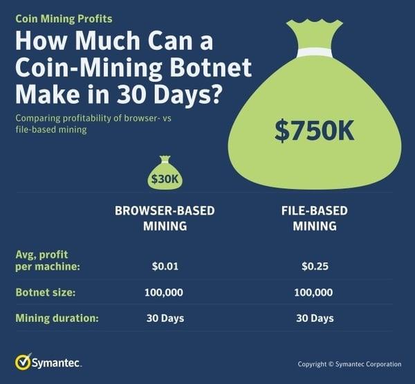 coin-mining botnets  - coin mining 20botnets - Cyptojacking Phishing Attacks Target Enterprises With NSA-Linked Exploits
