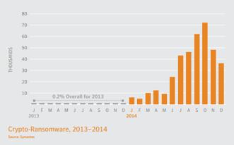 Crypto-Ransomware Growth 2013-2014