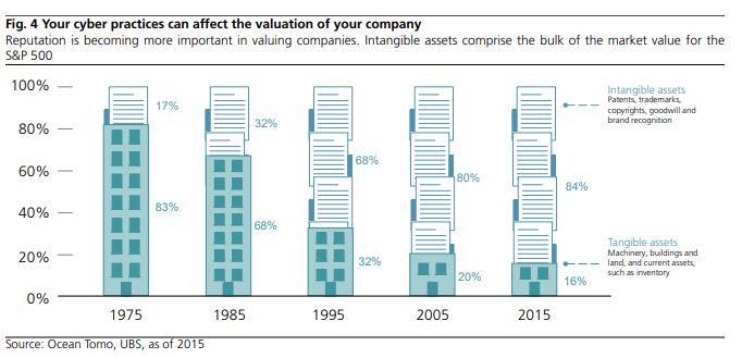 cybersecurity-valuation