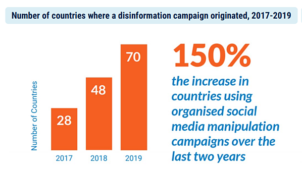 disinfo-campaigns-country, Source CB Insights