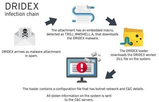 Dridex Banking Trojan Ransomware