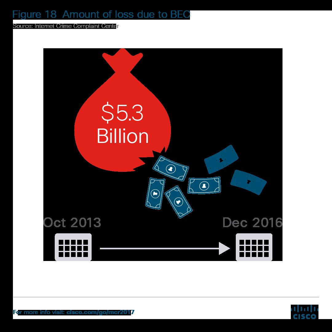 CEO Fraud Dollar Loss