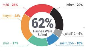 62%-hashes-were-salted-chart