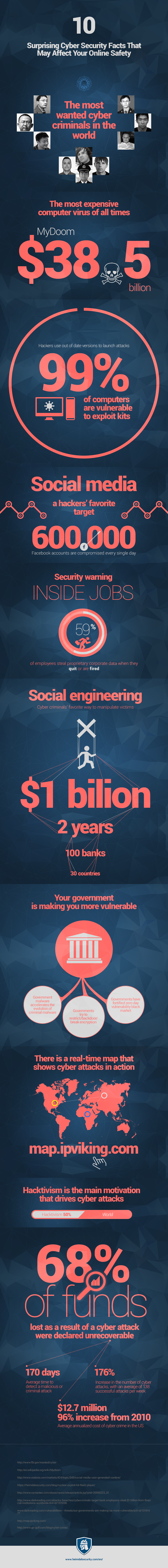 10 Hacking Facts Infographic