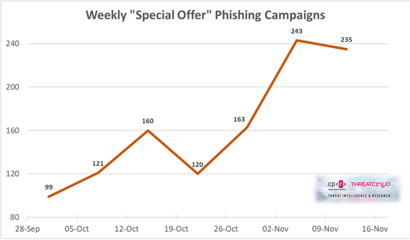 Black Friday Cyber Monday Phishing Scams