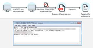 Fileless Ransomware