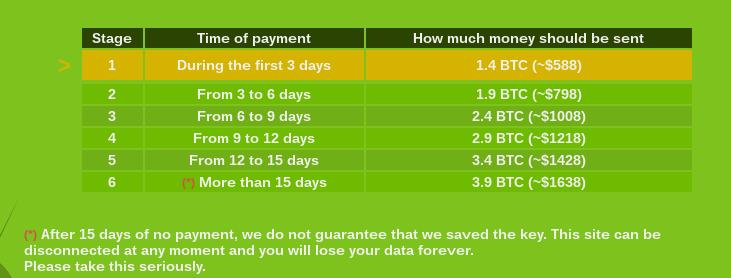 Maktub Locker Ransomware Bitcoin Payment Schedule