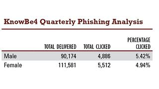 phishing behavior between men and women #1