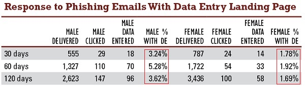 phishing behavior between men and women #2