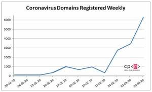 Malicious Coronavirus  Domains Skyrocket. Image courtesy CheckPoint