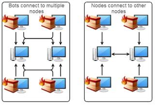 Necurs peer to peer Botnet
